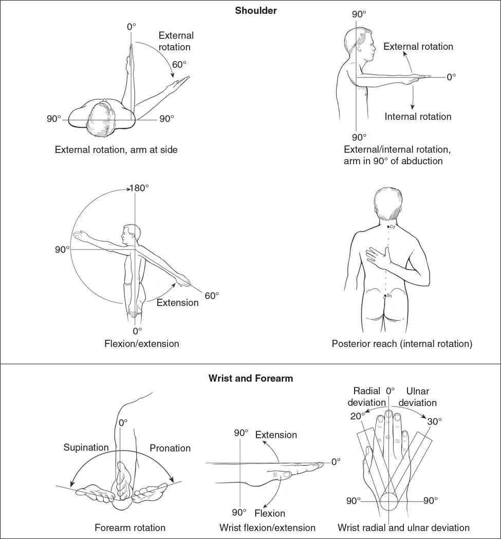 给每个关节设置的一个零起始位置,作为关节活动的参考,从而使不同观测者在方法上保存一致。零起始位置在每章节的查体部分和图2、3中均有描述。对大多数关节而言,零起始位置就是肢体处于解剖上的伸直位。  图2:上肢关节活动度的测量方法  图3:下肢关节活动度的测量方法 测量关节活动度时,将关节置于零起始位置,量角器的中心置于关节的中心,把量角器的一边对准近段骨轴,量角器的另一边对准远段骨轴(图4)。当关节按弧线运动时,固定量角器的近侧端,当关节运动到弧线的最远距离时,调整量角器的远端与远段骨轴重合,读取量角器上关